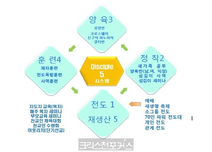 지상강좌/이권희목사,제자훈련목회로 비상하라